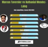 Marcus Tavernier vs Nathanial Mendez-Laing h2h player stats