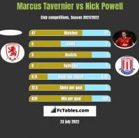 Marcus Tavernier vs Nick Powell h2h player stats