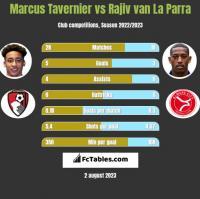 Marcus Tavernier vs Rajiv van La Parra h2h player stats