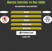 Marcus Tavernier vs Ben Liddle h2h player stats