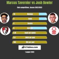 Marcus Tavernier vs Josh Bowler h2h player stats
