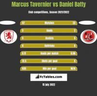 Marcus Tavernier vs Daniel Batty h2h player stats
