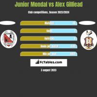 Junior Mondal vs Alex Gilliead h2h player stats