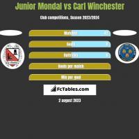Junior Mondal vs Carl Winchester h2h player stats