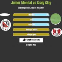 Junior Mondal vs Craig Clay h2h player stats
