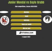 Junior Mondal vs Dayle Grubb h2h player stats