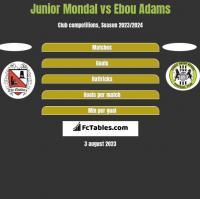 Junior Mondal vs Ebou Adams h2h player stats