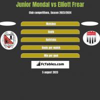 Junior Mondal vs Elliott Frear h2h player stats