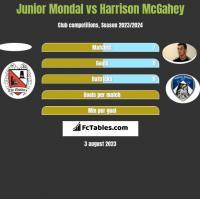 Junior Mondal vs Harrison McGahey h2h player stats