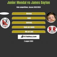 Junior Mondal vs James Dayton h2h player stats