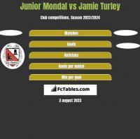 Junior Mondal vs Jamie Turley h2h player stats