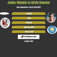 Junior Mondal vs Kevin Dawson h2h player stats