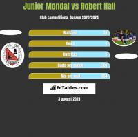 Junior Mondal vs Robert Hall h2h player stats