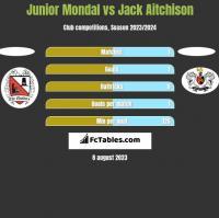 Junior Mondal vs Jack Aitchison h2h player stats
