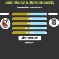 Junior Mondal vs Shawn McCoulsky h2h player stats