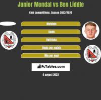 Junior Mondal vs Ben Liddle h2h player stats