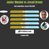 Junior Mondal vs Jevani Brown h2h player stats