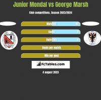 Junior Mondal vs George Marsh h2h player stats
