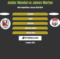 Junior Mondal vs James Morton h2h player stats