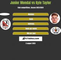 Junior Mondal vs Kyle Taylor h2h player stats