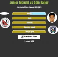 Junior Mondal vs Odin Bailey h2h player stats