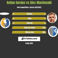 Kellan Gordon vs Alex MacDonald h2h player stats