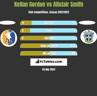 Kellan Gordon vs Alistair Smith h2h player stats