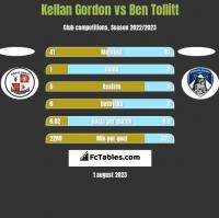 Kellan Gordon vs Ben Tollitt h2h player stats