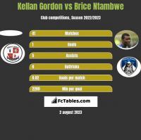 Kellan Gordon vs Brice Ntambwe h2h player stats