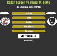 Kellan Gordon vs Daniel M. Rowe h2h player stats