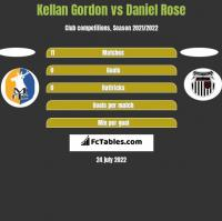 Kellan Gordon vs Daniel Rose h2h player stats