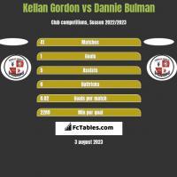 Kellan Gordon vs Dannie Bulman h2h player stats