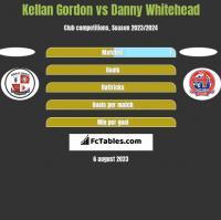 Kellan Gordon vs Danny Whitehead h2h player stats