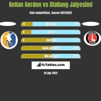 Kellan Gordon vs Diallang Jaiyesimi h2h player stats