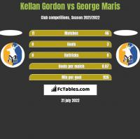 Kellan Gordon vs George Maris h2h player stats
