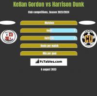 Kellan Gordon vs Harrison Dunk h2h player stats