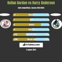 Kellan Gordon vs Harry Anderson h2h player stats
