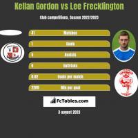 Kellan Gordon vs Lee Frecklington h2h player stats