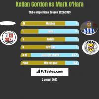 Kellan Gordon vs Mark O'Hara h2h player stats
