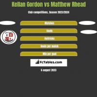 Kellan Gordon vs Matthew Rhead h2h player stats