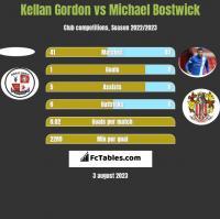 Kellan Gordon vs Michael Bostwick h2h player stats