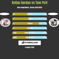Kellan Gordon vs Tom Pett h2h player stats
