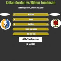 Kellan Gordon vs Willem Tomlinson h2h player stats