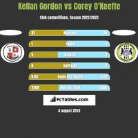 Kellan Gordon vs Corey O'Keeffe h2h player stats