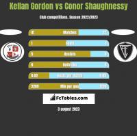 Kellan Gordon vs Conor Shaughnessy h2h player stats