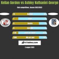 Kellan Gordon vs Ashley Nathaniel-George h2h player stats