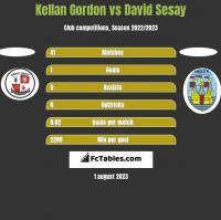 Kellan Gordon vs David Sesay h2h player stats