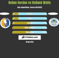 Kellan Gordon vs Kelland Watts h2h player stats