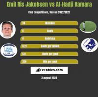 Emil Ris Jakobsen vs Al-Hadji Kamara h2h player stats