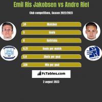 Emil Ris Jakobsen vs Andre Riel h2h player stats